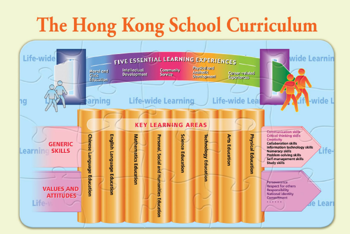 Basic education curriculum guide to sustain deepen and