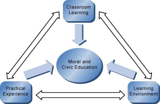 520 Civic Education Aims at Terbaik